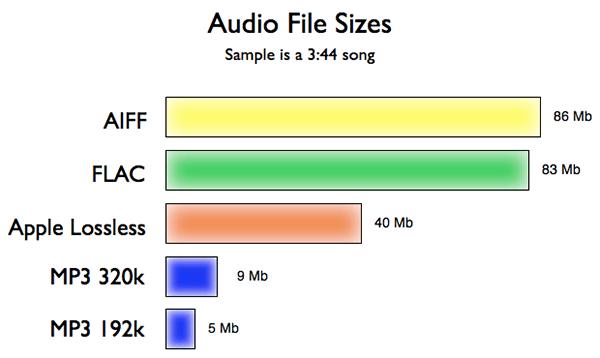 Как работает сжатие MP3